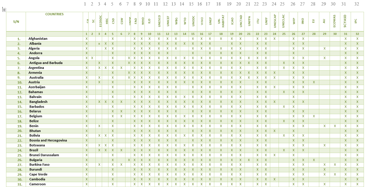 NISSMUN COUNTRY AND COMMITTEE MATRIX 2016 1